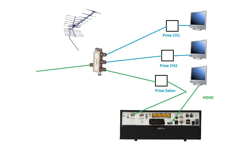 Cable co axial conserver tv tnt normale le forum sfr 1582472 - Cable antenne tnt ...