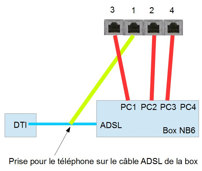 R solu boitier dti prise rj45 le forum sfr 1723269 - Schema branchement prise telephone ...