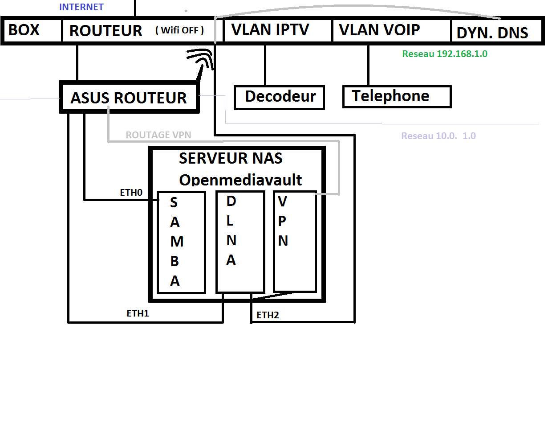 r u00e9solu   acqu u00e9rir un modem    routeur