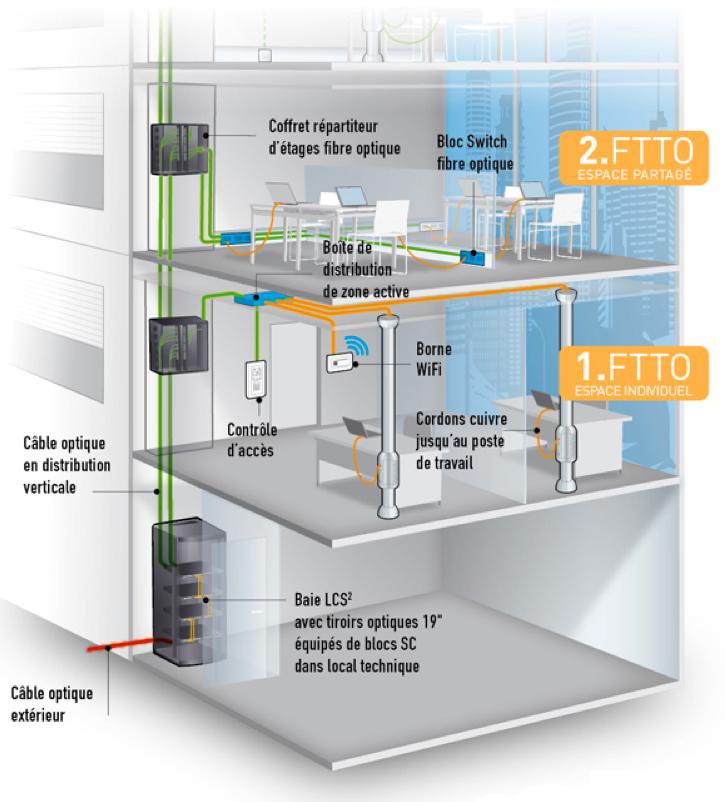 R solu comment se passe l 39 installation dans une maison - Installation fibre optique maison individuelle ancienne ...